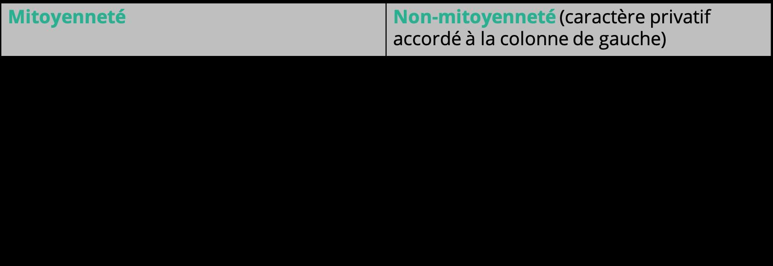Mitoyenneté
